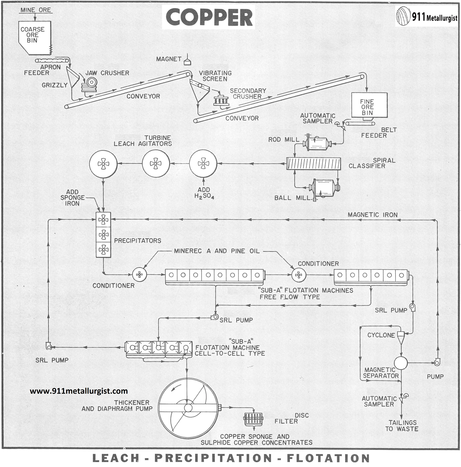 Copper Lpf Leach Precipitation And Flotation Process
