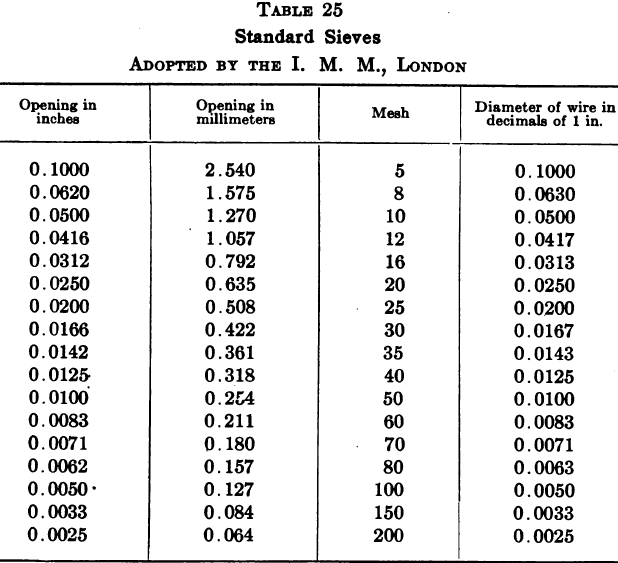 Screen Printing Mesh Size Chart