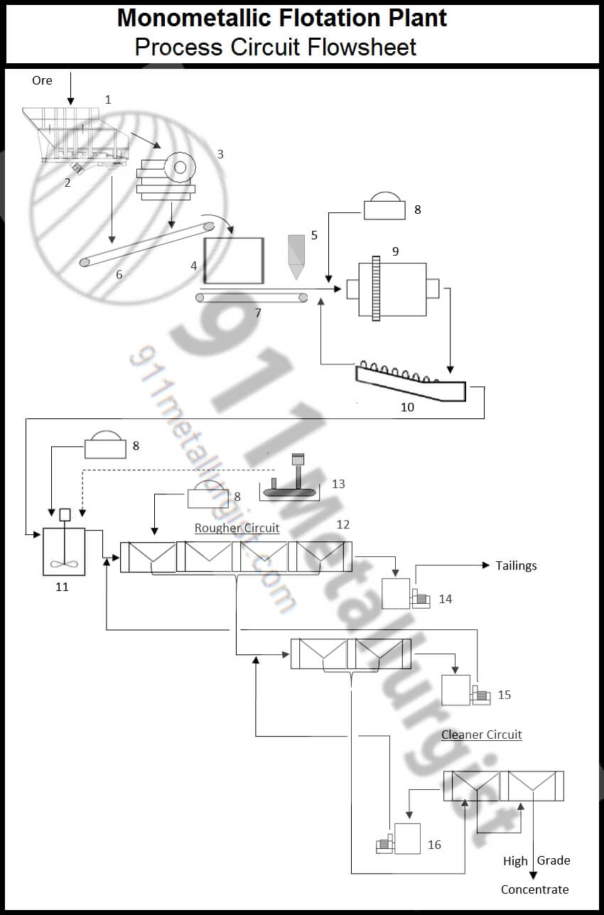 Buy a plete flotation process plant