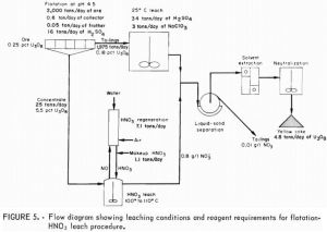 Increase Uranium Recovery by Nitric Acid Leaching