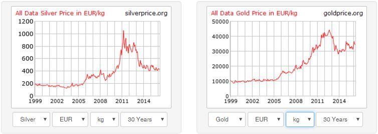 925lab - Gráficos cotizacion oro plata 1999-2016
