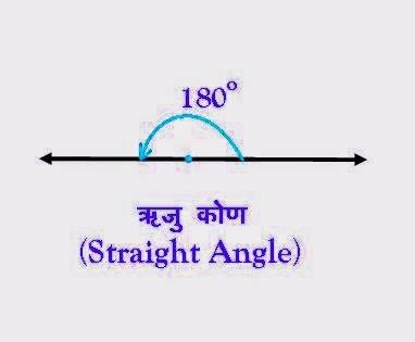 ऋजु कोण (Straight Angle)