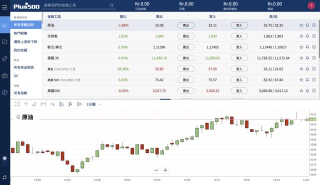 投資股票_Plus500