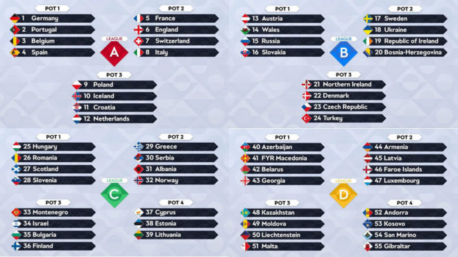 Here S How The Uefa Nations League Draw Will Work