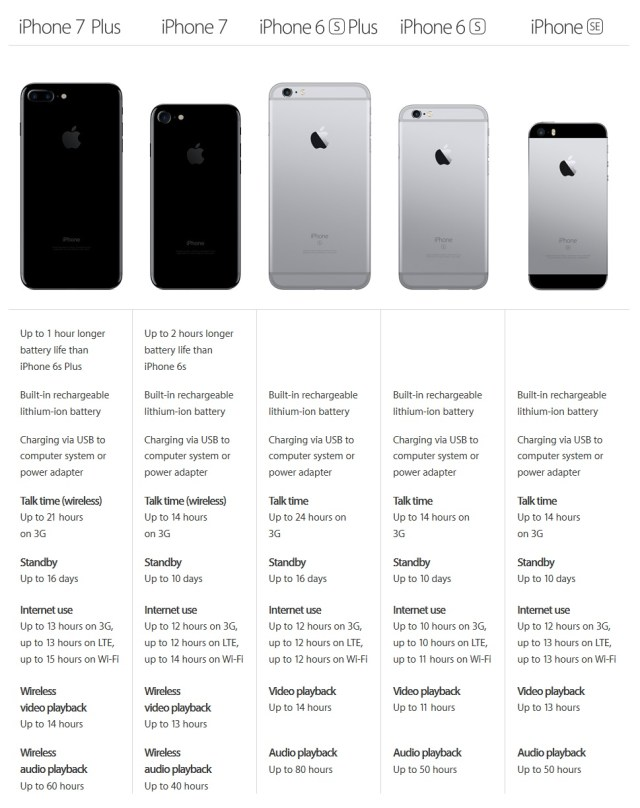 all-iphones-battery-performance-comparison