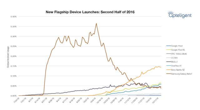 most-popular-smartphone-2016_1