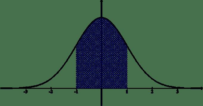 Descriptive Statistics in SAS with Examples