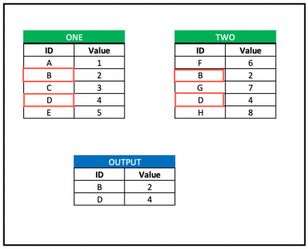 4 Methods to find values in one table that are in another table