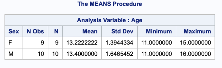 Using PROC MEANS for detailed analysis of data 3