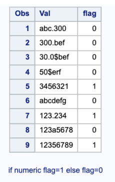 How to check if string is numeric in SAS? 1