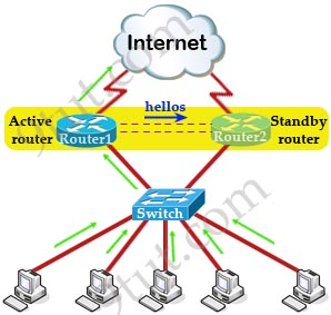 HSRP_active_standby_router.jpg