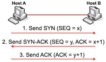 TCP_Three_way_handshake.jpg