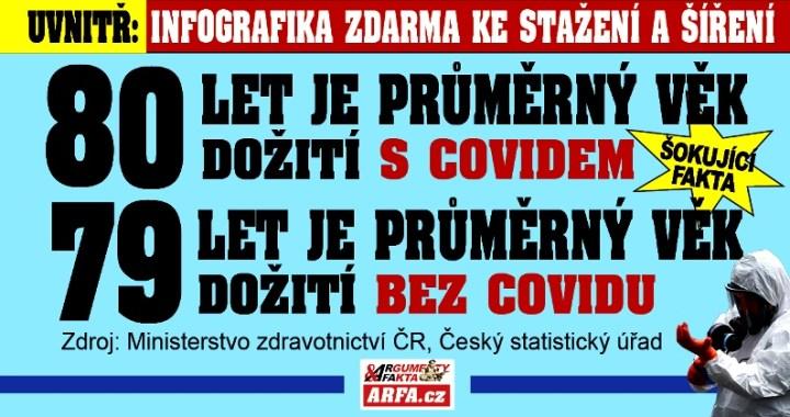 """Už to prasklo! Průměrný věk úmrtí občanů """"s covidem"""" je 80 let. Průměrný věk úmrtí bez covidu je 79 let! Zdroj: Český statistický úřad a MZČR. Co s tím udělá nový ministr zdravotnictví?"""
