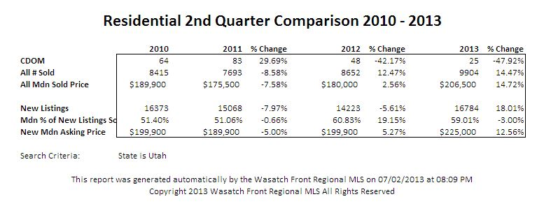 Residential 2013 Q2 Stats
