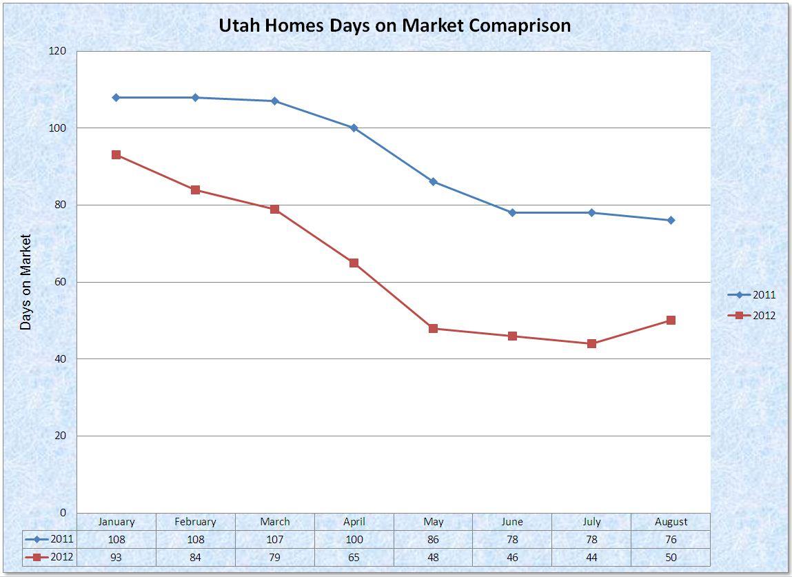 Statistical comparison chart