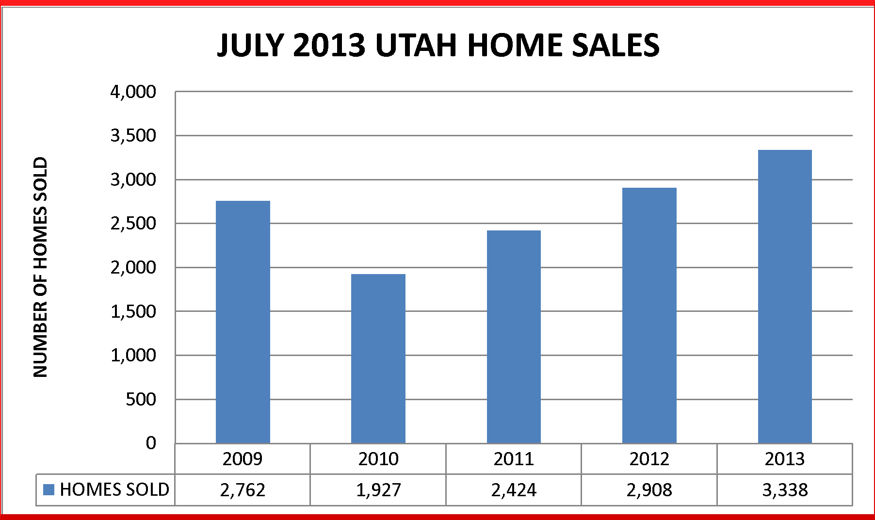 Table depicting July 2013 home sales in Utah