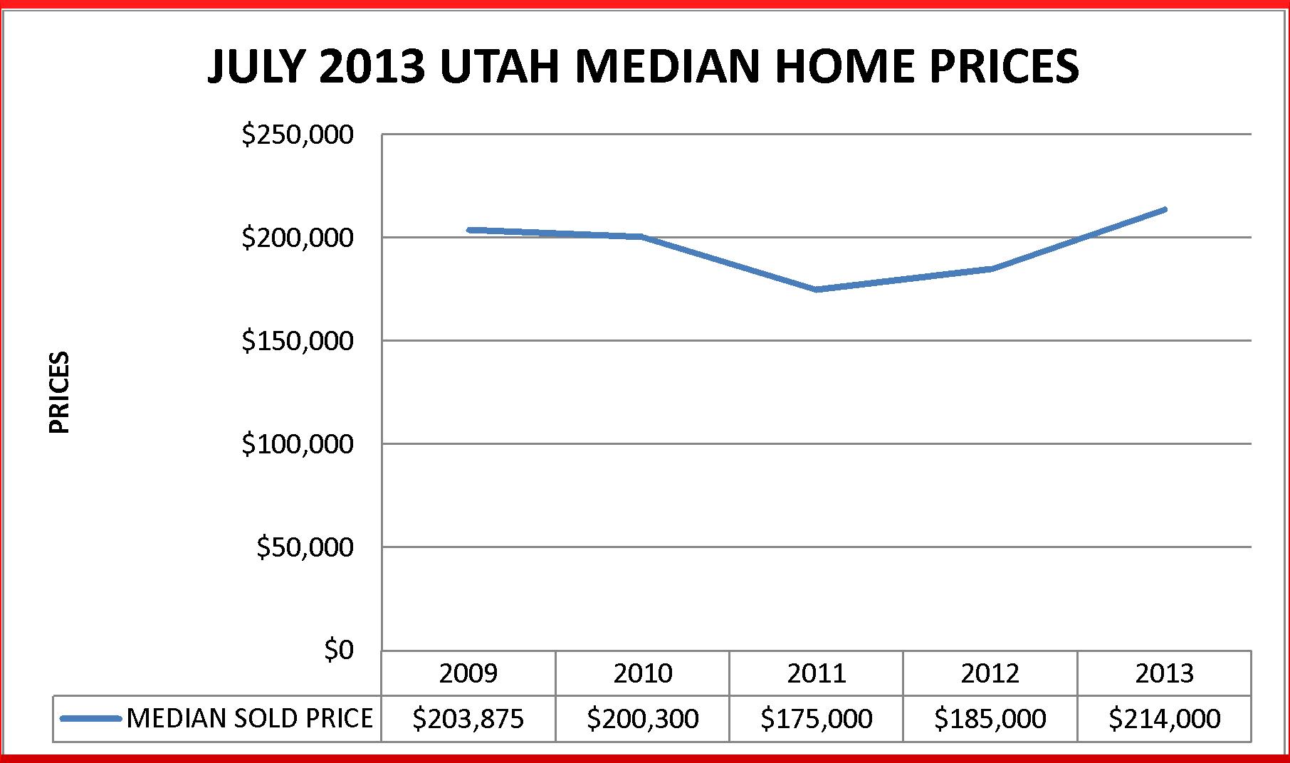 Table depicting Utah