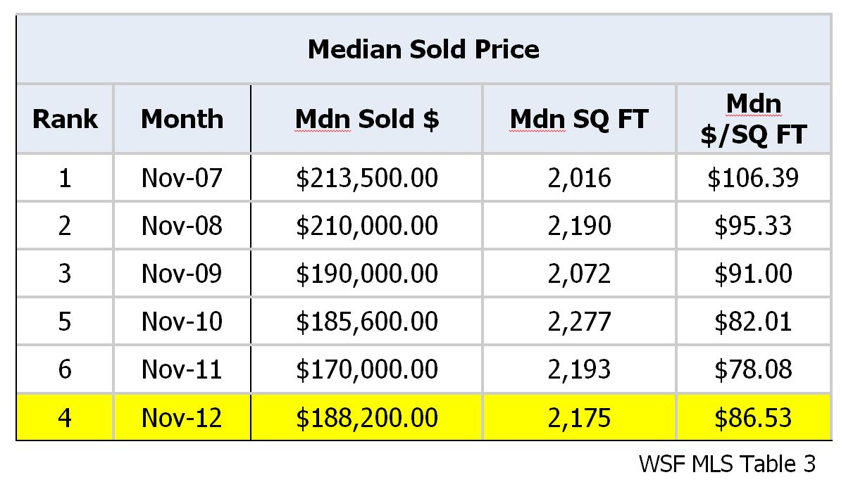 Median Sold Price Comparison Chart