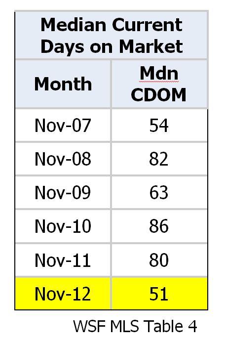 Median Current Days on Market