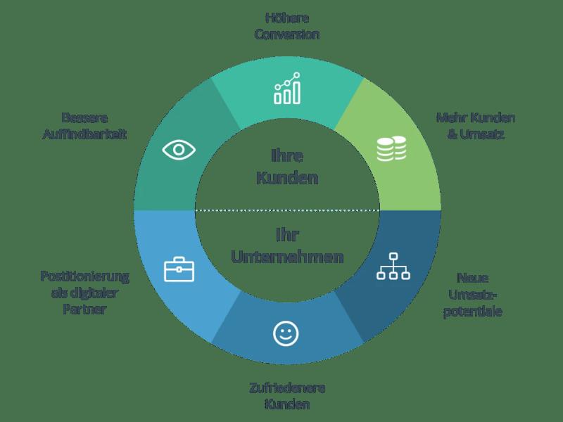 Blog Elke Wirtz partners_ring_image_de-d21042a3405207ae326ba42cea299177 Digitales Location Marketing in den TOP Verzeichnissen