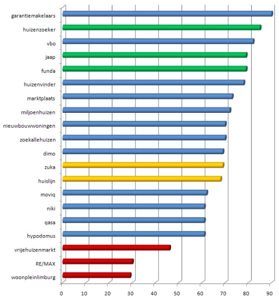 overzicht van de snelste huizensites in Nederland