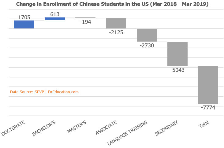 enrollment of Chinese students impact of political visa tradewar