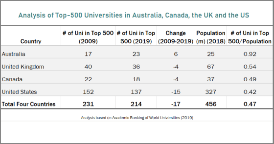 top-500 university rankings US UK Australia Canada