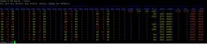 Server Monitoring using DSTAT