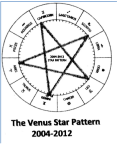 Venus cycle and the 5 pointed star pattern she creates every 8 years.