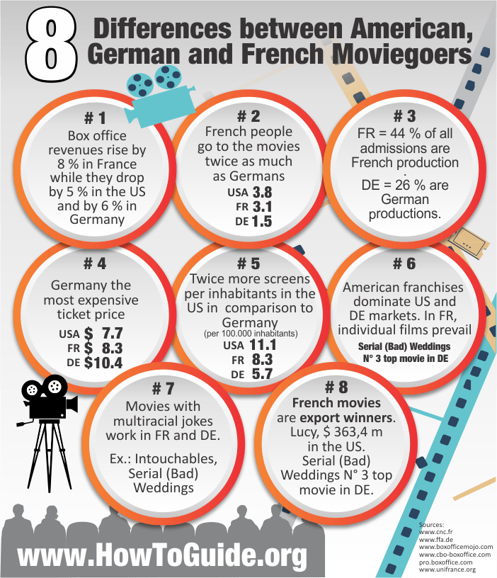 Infographic about Differences between the American, German and French cinema
