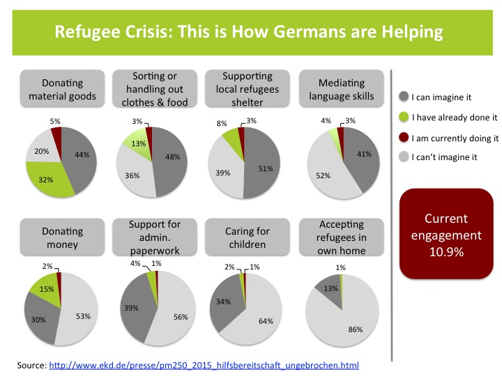 Germany's refugee crisis: This is How Germans are reacting