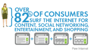 Internet Browsers Over 82 percent consumers utilize browsers researching purchases.