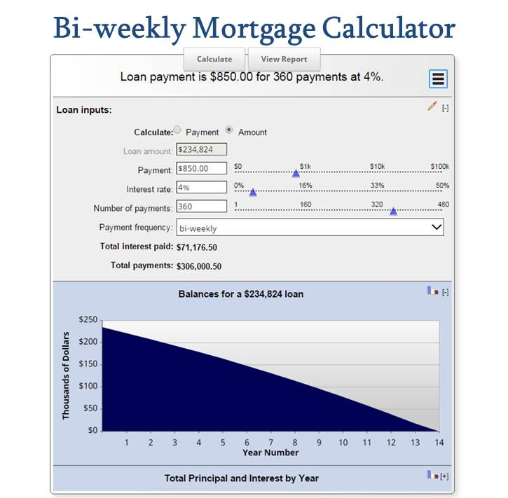 bi weekly mortgage calculator how much will you save mls mortgage. Black Bedroom Furniture Sets. Home Design Ideas