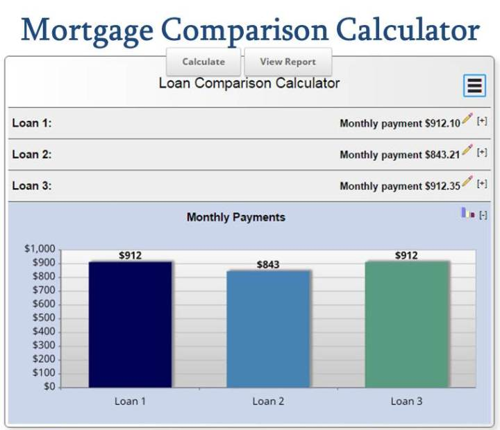 Mortgage Comparison Calculator Compare Mortgage Rates