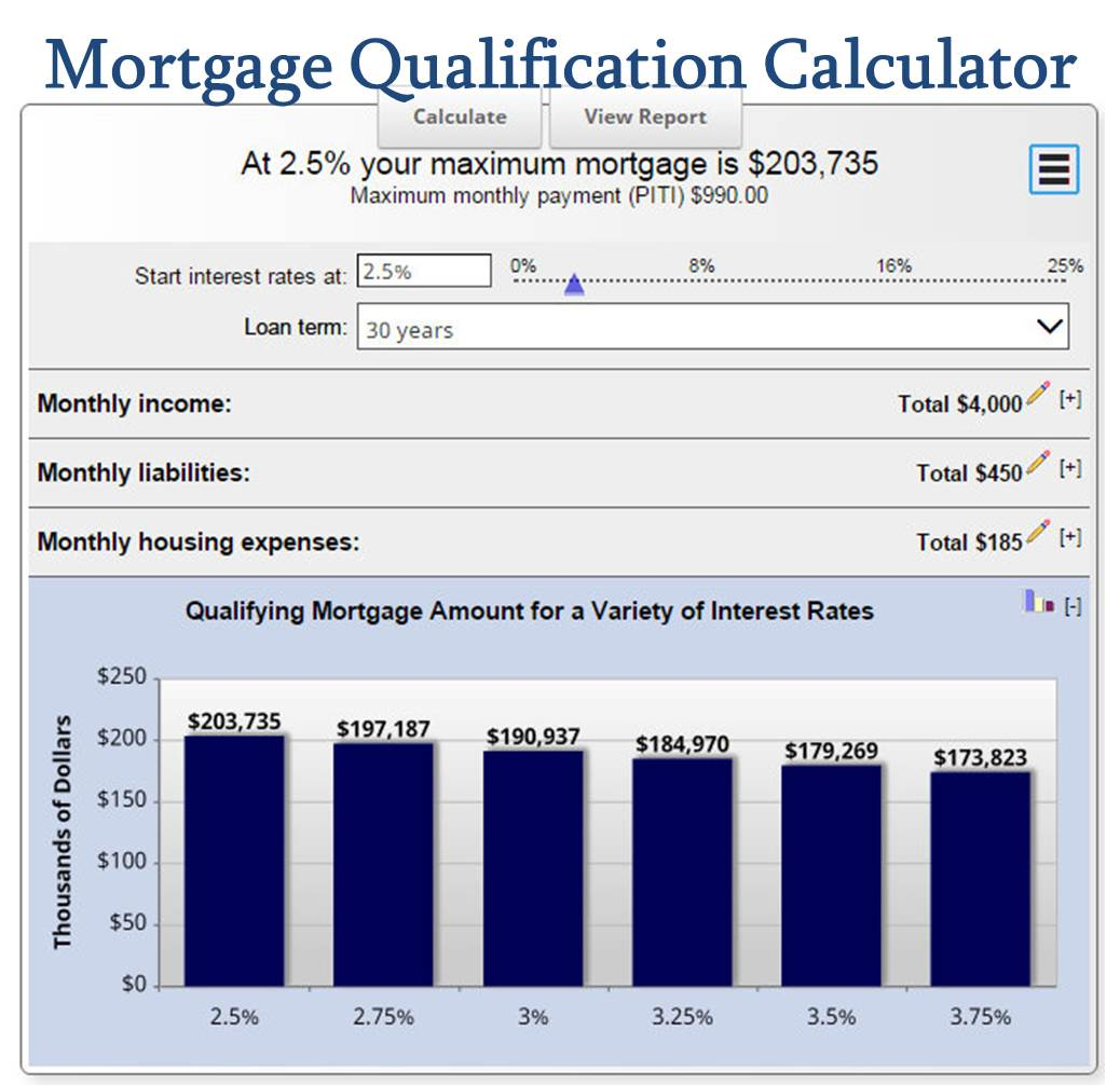 How Much Mortgage Can I Afford   Mortgage Qualification Calculator