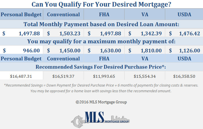 How Much House Can I Afford Insider Tips and Home Affordability – Mortgage Worksheet