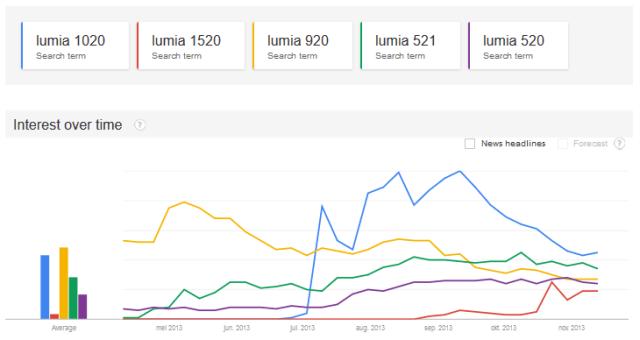 Lumia interest USA nov 2013