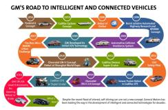 gms-1956-2018-roadmap-of-intelligent-connected-autonomous-vehicles
