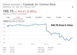 facebook-scandal-stock-price-drop