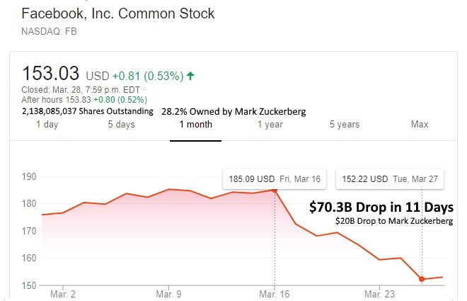 facebook-scandal-stock-price-drop-70b-zukerberg$20b-11-days