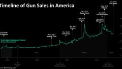timeline-of-gun-sales-in-america-2000-2017