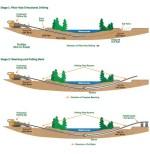 Trans-mountain-horizontal-drilling