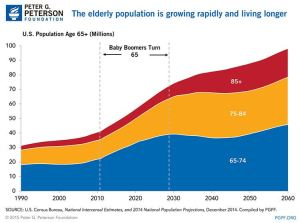 average-age-americans-1990-2060
