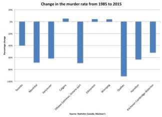 canadian-murder-rate-major-cities-1985-2015