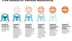 five-levels-of-vehicle-automony