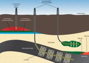 horizontal-vs-vertical-drilling