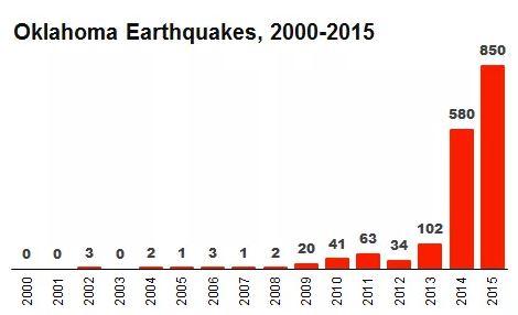 oklohoma-earthquakes-2000-2015
