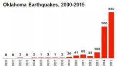 oklohoma-earthquakes-2000-2015