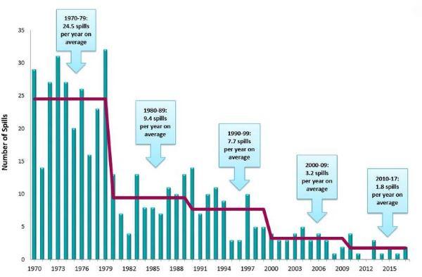 tanker-oil-spills-1970-2017