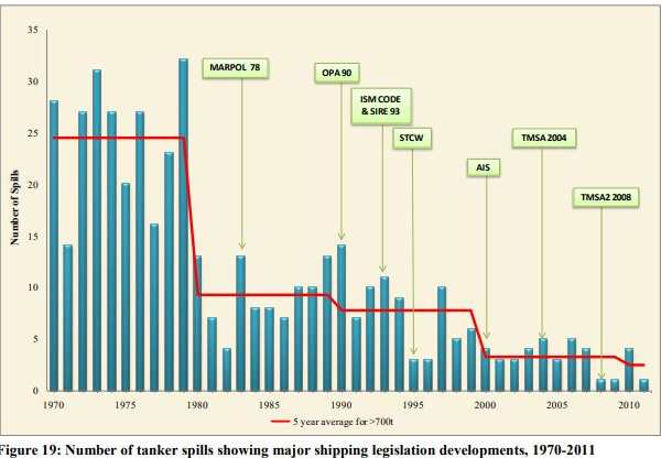 tanker-oil-spills-legislation-1992-2011